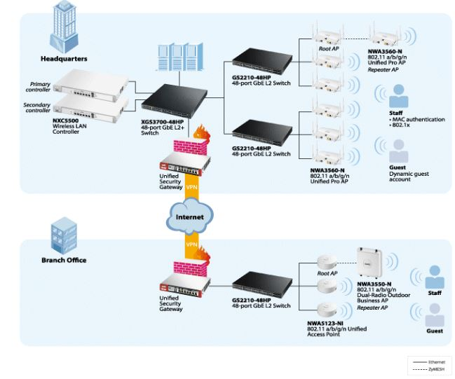 ZyXEL Business Networking Solutions